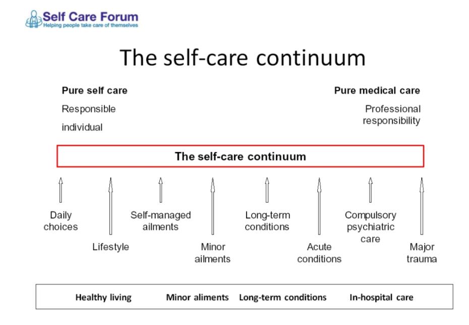 self care cont